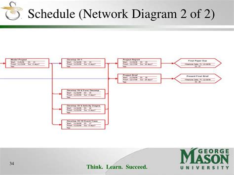 schedule network diagram ppt the of aviation in warfare powerpoint