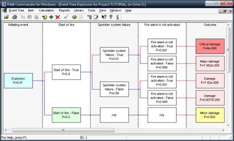 failure tree analysis template event tree analysis eta