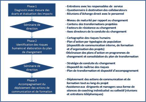 Cabinet De Conseil Conduite Du Changement by Accompagnement Du Changement Alta 239 R Conseil