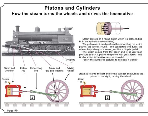 steam engine working diagram pin by llu 237 s j duart paradell on trens a vapor 05 cartells posters
