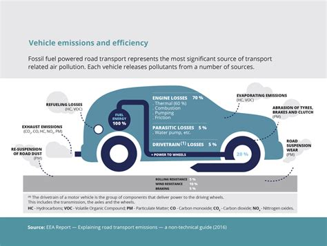 Odourbuster Sort Out Your Emmissions by Vehicle Emissions And Efficiency European Environment Agency