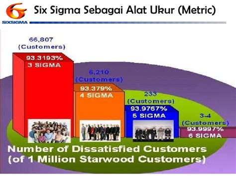 Alat Ukur Sigma six sigma overview for hotel