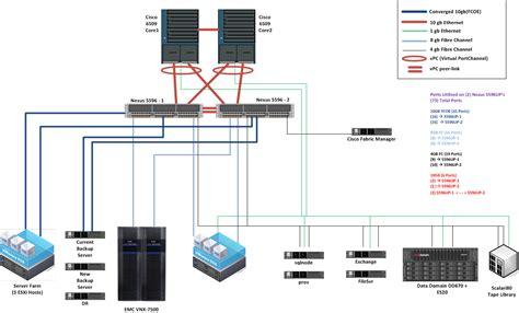 visio switch diagram cisco nexus 5596 s with redundant uplinks to catalyst 6509
