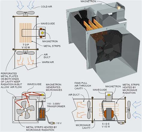 microwave home heating system