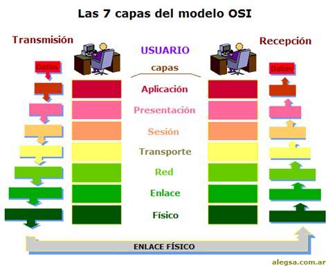 modelo osi capas de construiryadministrarredcb7716antonia modelo osi y sus