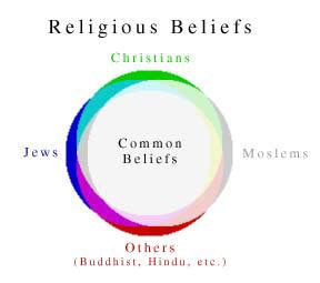 7 Common Beliefs All Religions by Religion