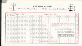 steel i beam load capacity search engine at search