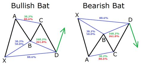 pattern butterfly trading a guide to harmonic trading patterns in the currency