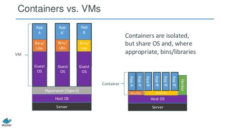 docker microservices tutorial containers vs vms which is better for cloud deployments