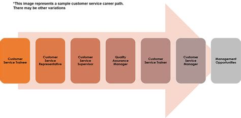 service career what is customer service definition and career guide