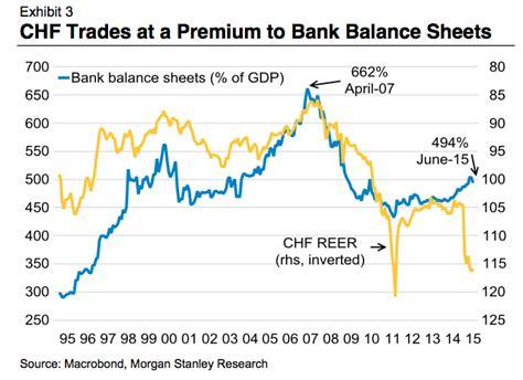 schweizer banken banken und chf gemessen am reer swiss economicblogs org
