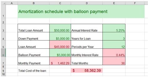 Balloon Loan Amortization Amortization Schedule With Balloon Payment In Excel