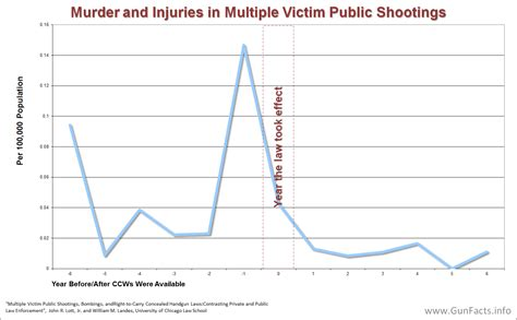 concealed carry statistics crime rate gun facts gun control facts concerning concealed carry