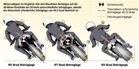 Motorradreifen Querschnitt by Fxdf Fat Bob Schr 228 Glage 200er Reifen S 1 Milwaukee
