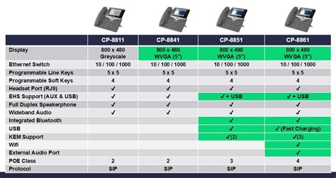 Color Combination For Wall cisco ip phone cp 8841 with 5 lines open sip and color