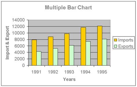bar chart emathzone