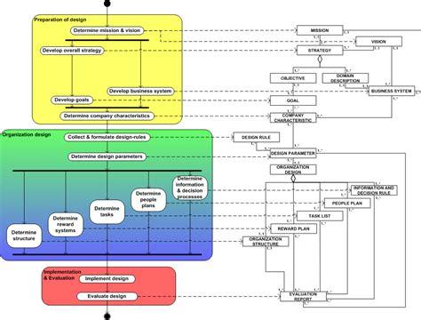 design criteria of marine structure supply management six elements of superior design writework