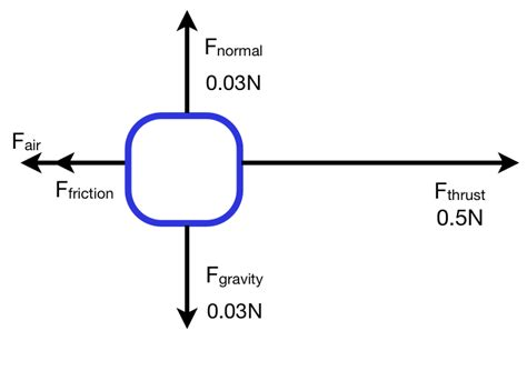 freebody diagrams car diagram physics car free engine image for user