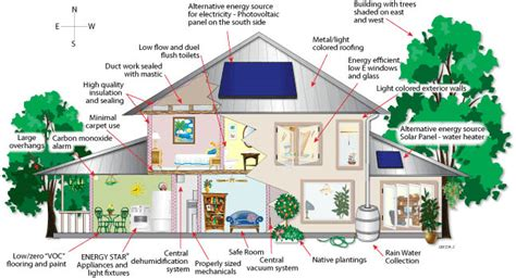 house building materials list of green building materials for your house with
