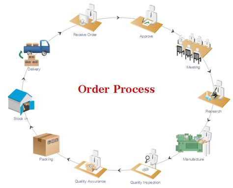 order workflow order management process pictures to pin on