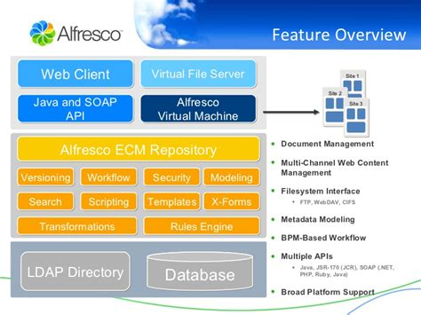 alfresco templates alfresco in an hour document management web content