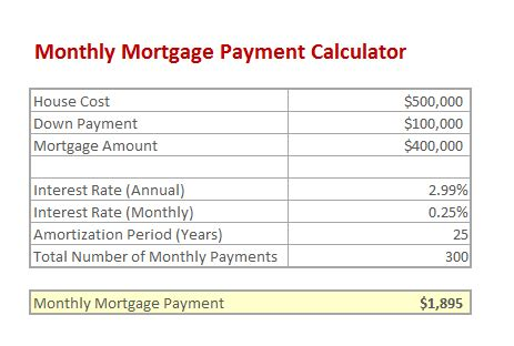 Monthly House Payment Calculator With Taxes And Insurance 28 Images How I Set My