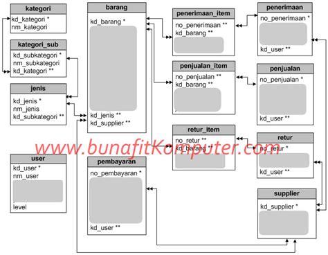 Aplikasi Kasir Software Minimarket Toko Retail source code program kasir toko retail software pos
