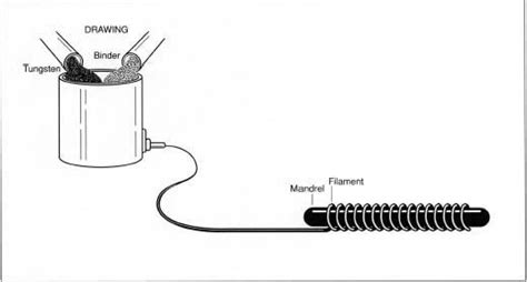 Why Is Tungsten Used For Filament Of Incandescent Ls by Since Tungsten Has A High Melting Point And Is