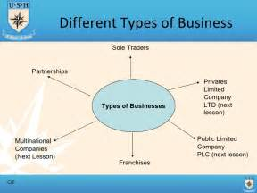 different types of business part 1 t1