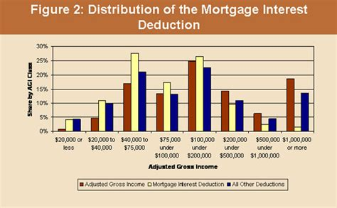 home loan interest deduction under section 24 b nahb the mortgage interest and real estate tax deductions