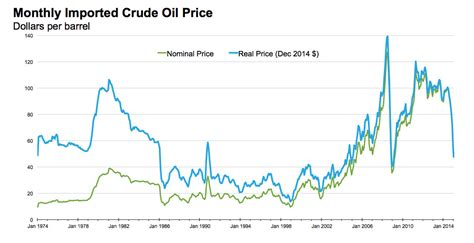 oil prices  arent   historically speaking huffpost