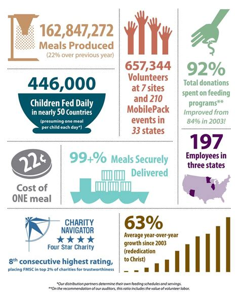 Fundraising Letter For Hunger 46 Best Images About Nonprofit Annual Report Infographics On