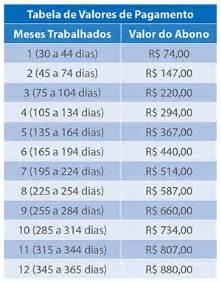 tabela de valor de hora de frentista de sp 2016 pis come 231 a a ser pago hoje para nascidos em mar 231 o e abril