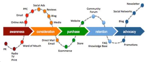 How to Boost the ROI of B2B Social Media? Optimize Across