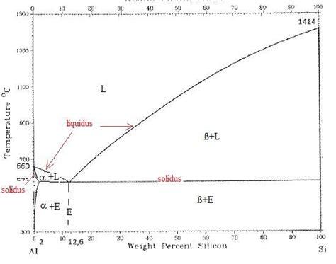 diagramme de phase acier inoxydable physique des mat 233 riaux concours technicien reims 2015