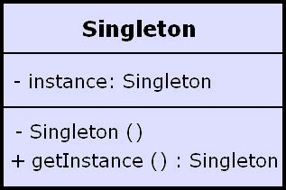 singleton factory pattern java exle singleton pattern in java with exle code android mobile