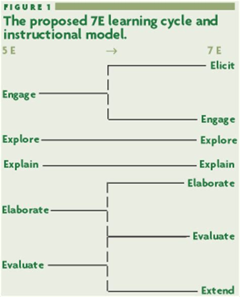 5e learning cycle lesson plan template nsta news