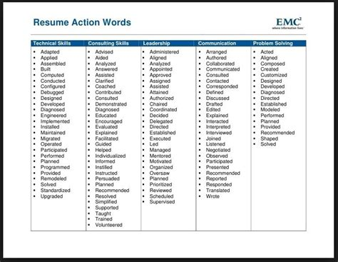 Power Words Resume by Power Words For Resume Building Resume