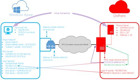 active directory visio diagram exle connect an on premises network to azure via site to site