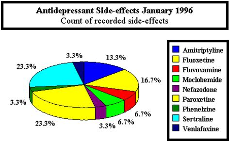 antidepressant side effect side effects while on anti depressants