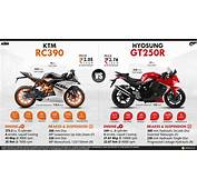 KTM RC 390 Vs Hyosung GT250R