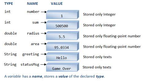 yii2 set layout variable java basics java programming tutorial