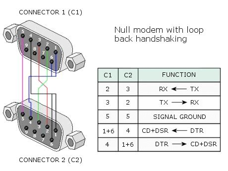 connecting to a lannar 6020 serial port pacific simplicity