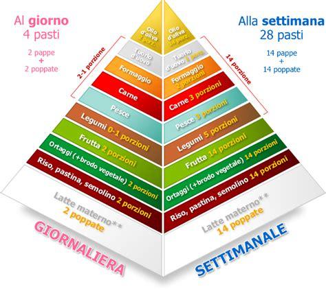 piramide alimentare spiegata ai bambini piramide alimentare per la prima infanzia