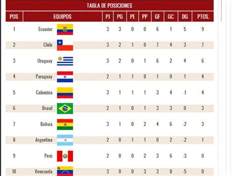 Calendario Eliminatorias Conmebol 2018 Eliminatorias Rusia 2018 As 237 Marcha La Tabla De