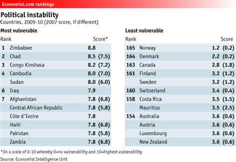 Eastern New Mexico Mba Ranking by Aux Barricades The Economist