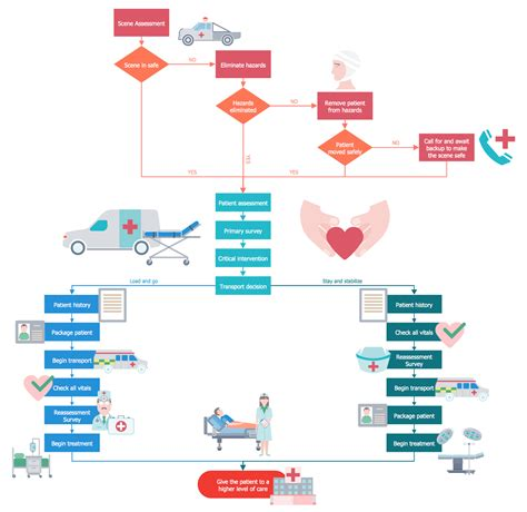 hospital workflow diagram healthcare management workflow diagrams solution