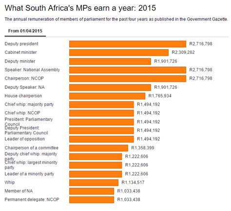 What Does The President S Cabinet Do The Highest Paid Mps In South Africa Earn R226 400 A Month
