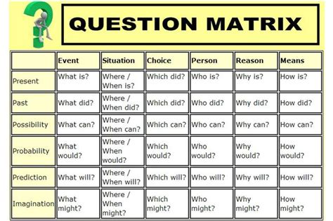 pattern analysis games question matrix template for iwb thinking tools