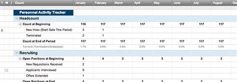 Monthly Personnel Activity Tracker Smartsheet Personnel Report Template